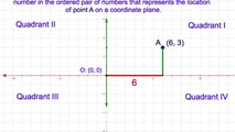 8-1. Naming a Point by Using its Coordinates